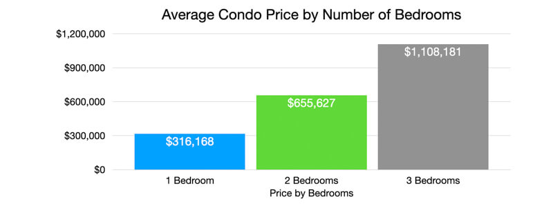 Price by Number of Bedrooms