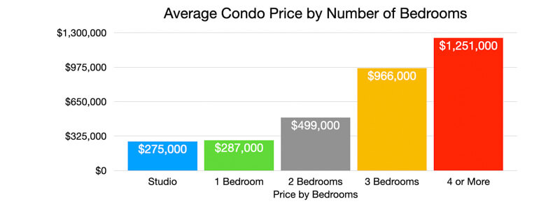2020 Condo Prices by Number of Bedrooms