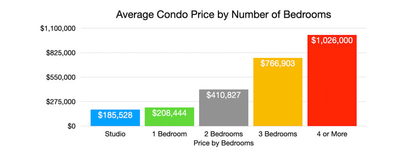 St Pete Beach Condo Prices by Bedrooms 2020