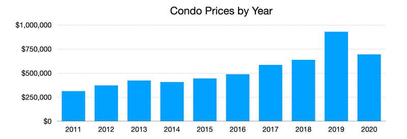 10 Year Condo Price Trends 2020