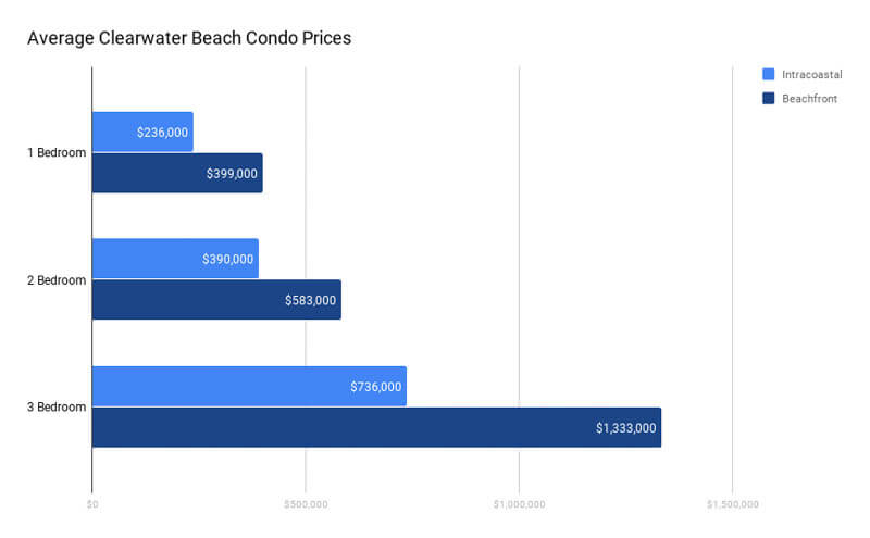 Average Clearwater Beach Condo Prices Sept 2020