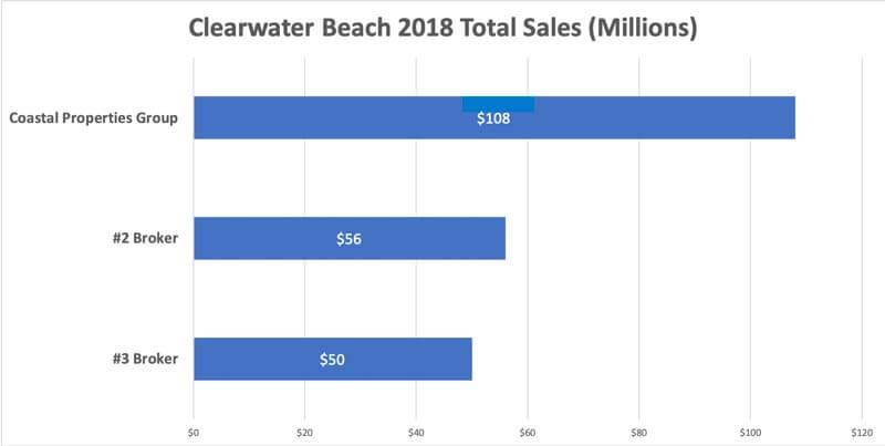 Top Selling Real Estate Brokerage On Clearwater Beach