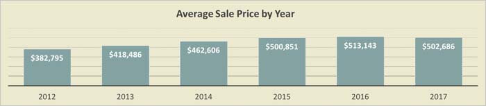 Clearwater Beach Condo Sales by Year