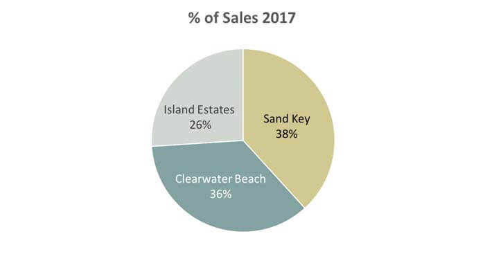 Clearwater Beach Condo Sales by Area 2017