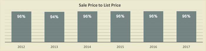 Condo Sales Price vs List Price