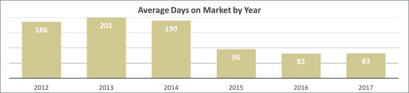 Average Days on Market for Indian Rocks Beach Condos