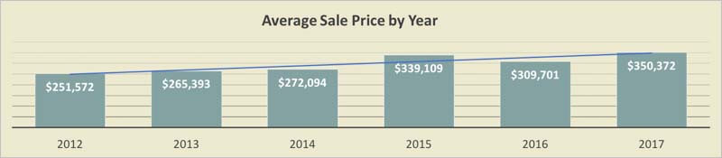 Island Estates Condo Sales Prices by Year