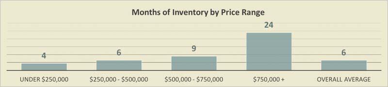Island Estates Condo Inventory 2017