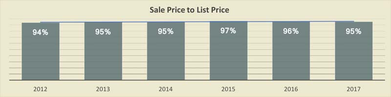 Sales Price vs List Price for Island Estates Condos 2017