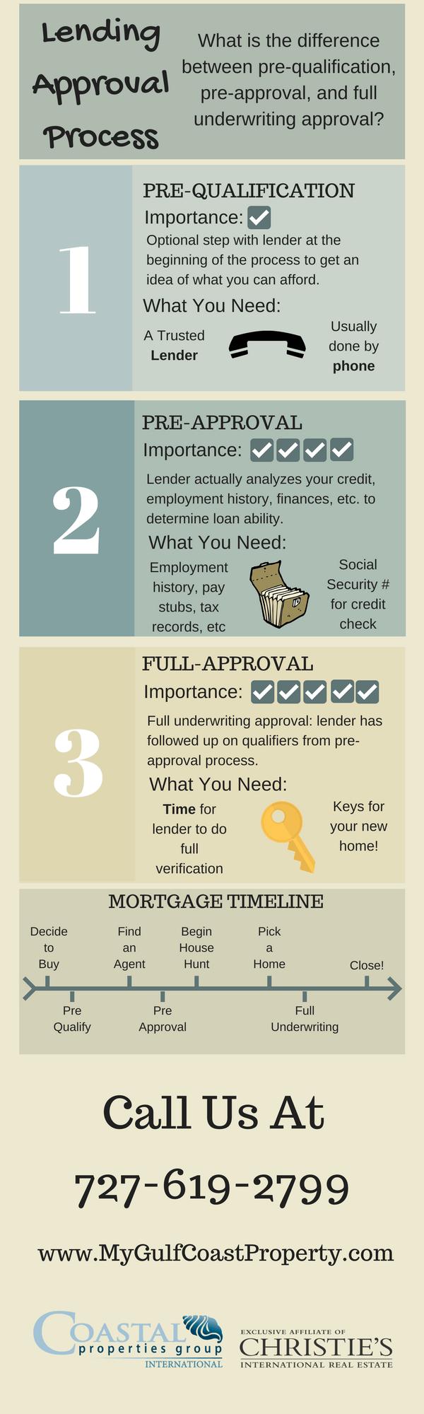 Lending Approval Process