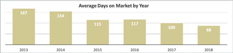 Average Days On Market For Middle Beach Condos in 2018