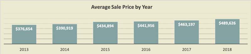 Pinellas Middle Beach Condo Price Trends