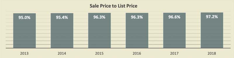 Middle Beach Condo Sales Price To List Price 2018