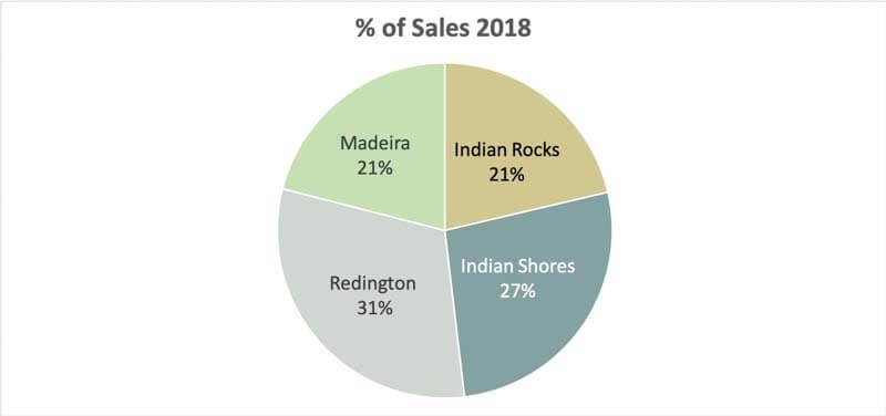 Pinellas Middle Beach 2018 Condo Sales By Area