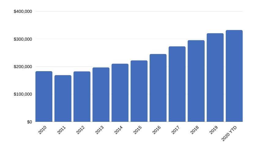 Pinellas Residential Properties Sales Trends (August 2020)