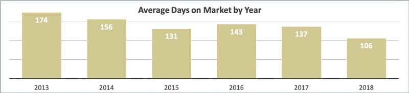 Average Days on Market for Sand Key Condos