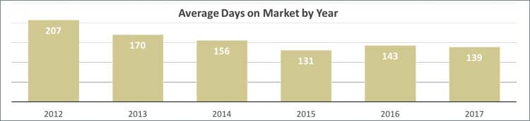 Average Days on Market for Sand Key Condos