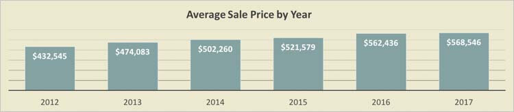 Sand Key Condos Price Trends