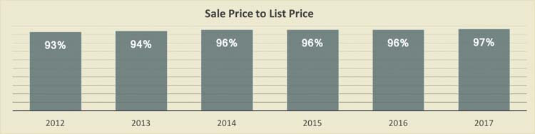 Sales Price vs List Price for Sand Key Condos