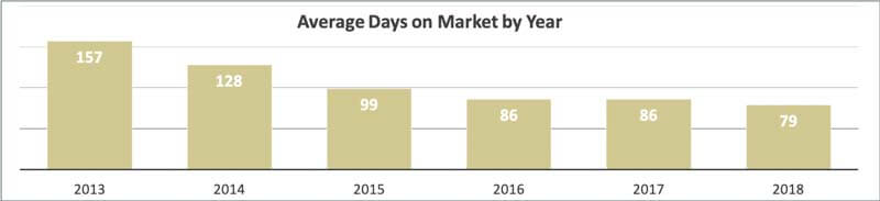 Average Days On Market For St Pete Beach Condos 2018