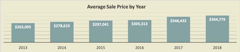St Pete Beach Condo Price Trends By Year 2018