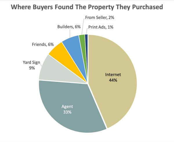 Buyer Trends
