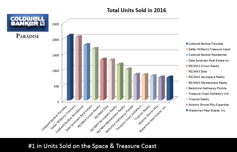 Chart with units sold on the space and treasure coast coldwell banker