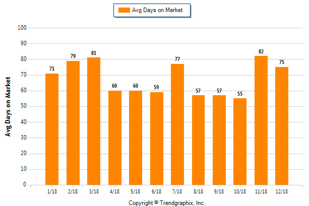 Mandeville average days on market