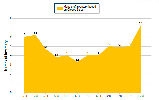 Mandeville months of inventory