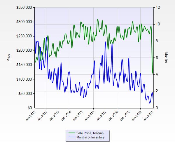 Summerwood Pricing Trends