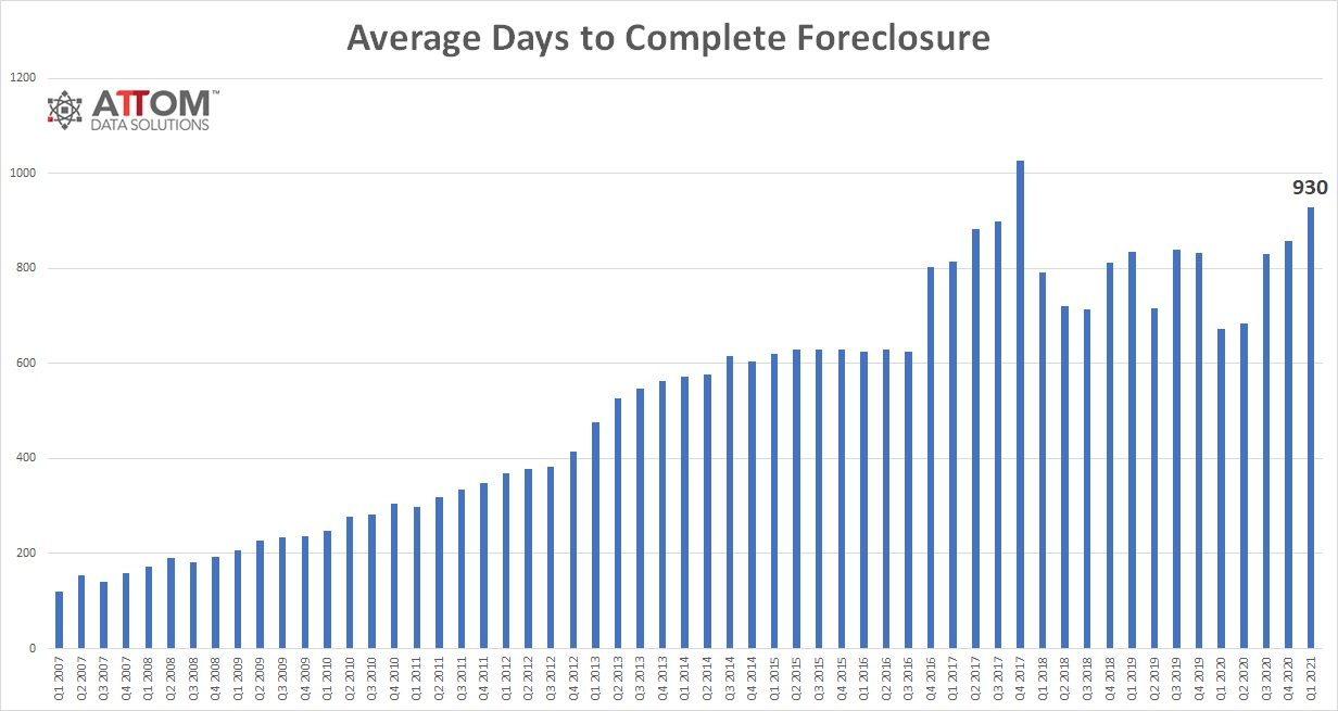 Q1 2021 Average Days to Foreclose on a House from Attom Date