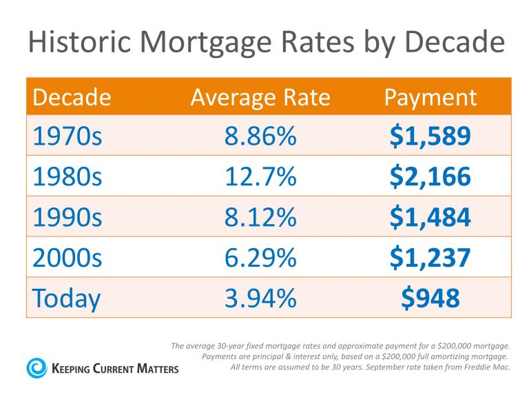 Mortgage Rates by the decade