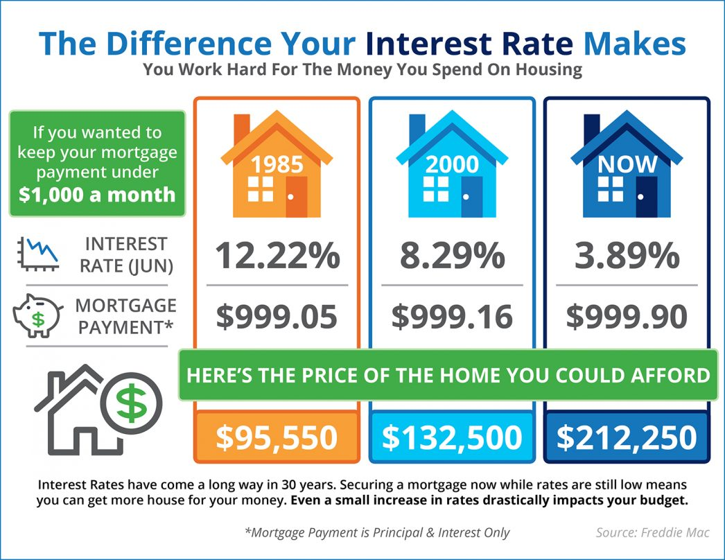 Impact your interest rate makes Las Vegas