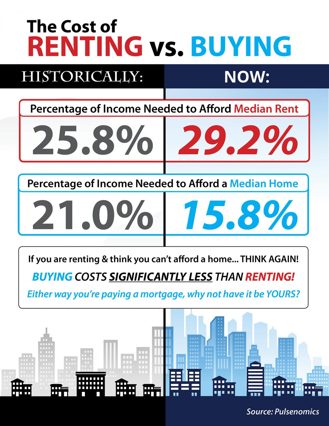 The Cost of Renting vs Buying in Las Vegas