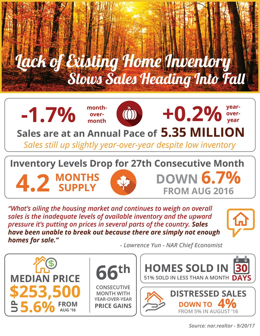 Lack of Existing Home Inventory Slows Sales Heading into Fall 2017 [INFOGRAPHIC]