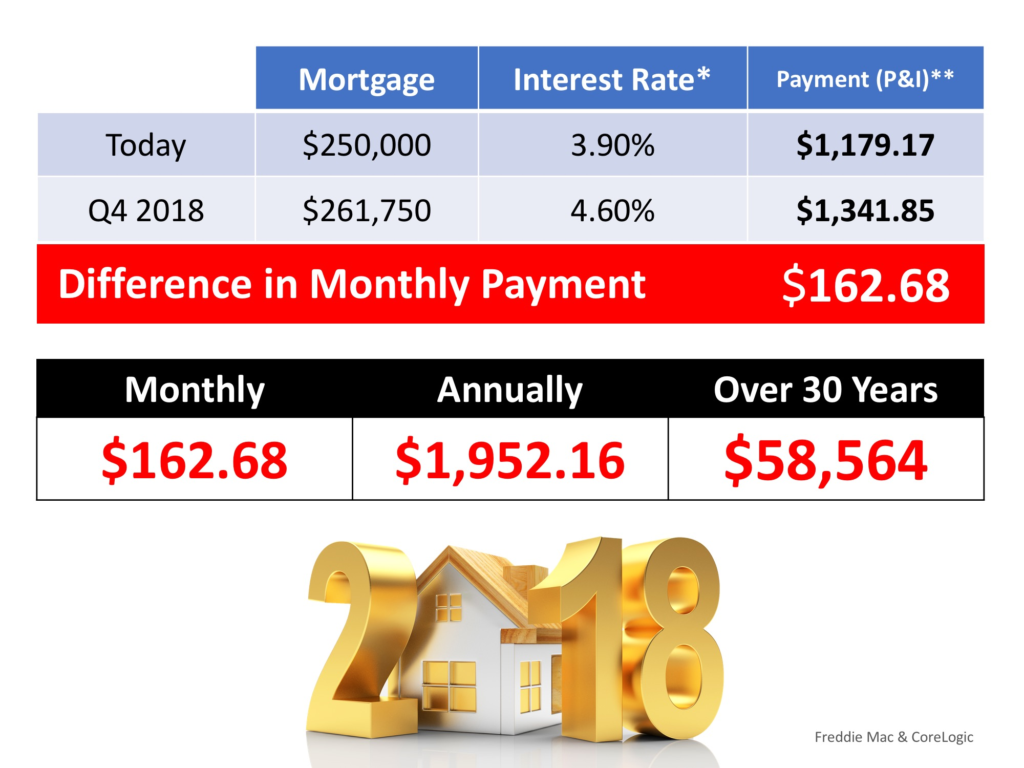 Mortgage Payment Calculation 2018 SeeVegasHomes