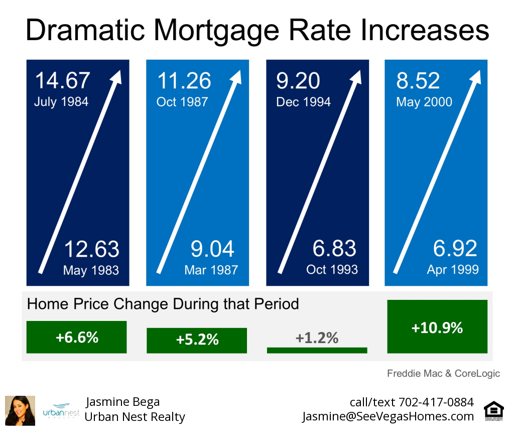 Dramatic Mortgage Rate Increases History SeeVegasHomes