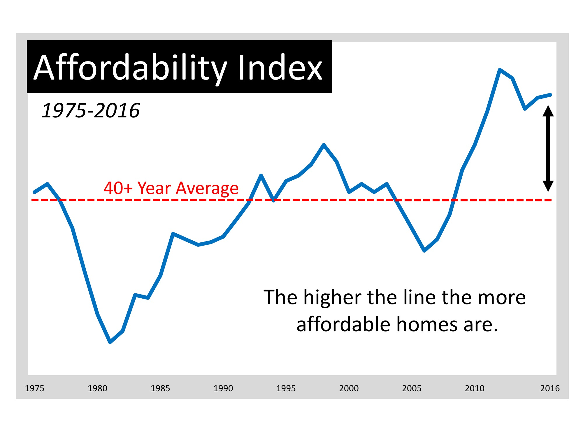 Home Affordability Chart 2018