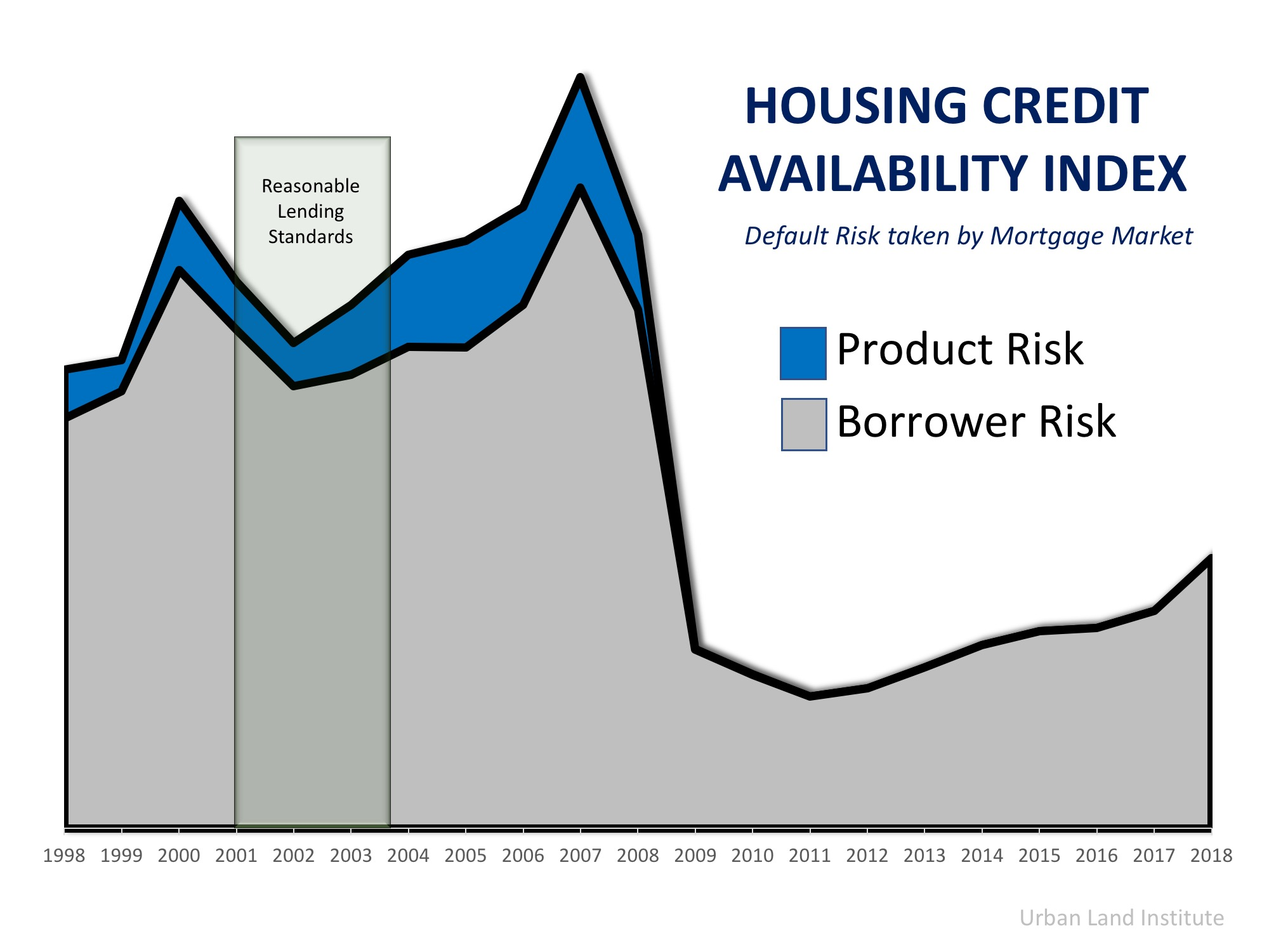 Housing Credit Availability Index Chart 2018