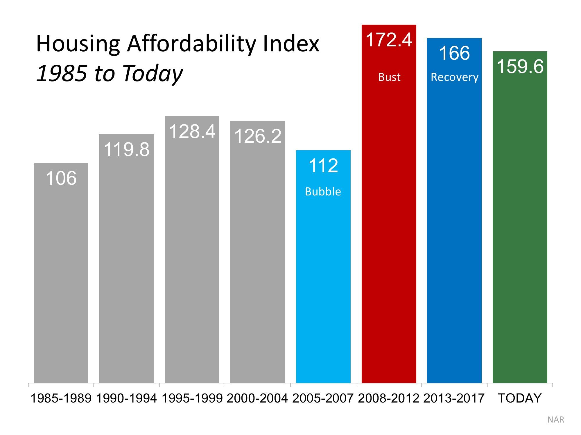 Housing affordability index 1985 - 2018 SeeVegasHomes
