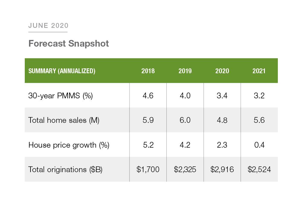 202006_Freddie_Mac_Forecast_