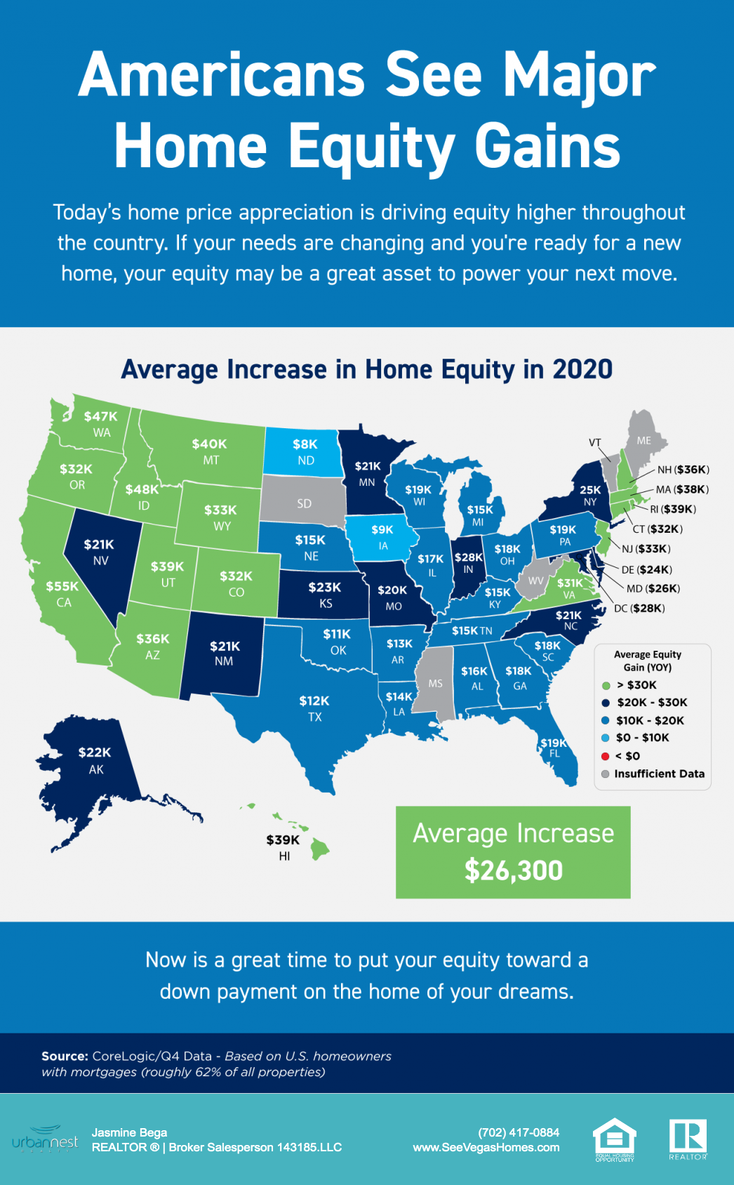 Americans See Major Home Equity Gains 2020 SeeVegasHomes