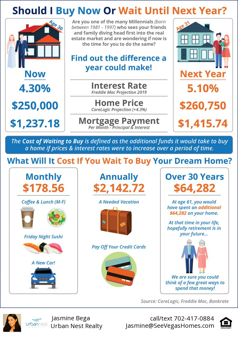 Cost of waiting to buy a home winter 2018 SeeVegasHomes