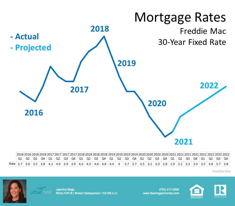 Freddie Mac Fixed Rate Forecast 2021-22