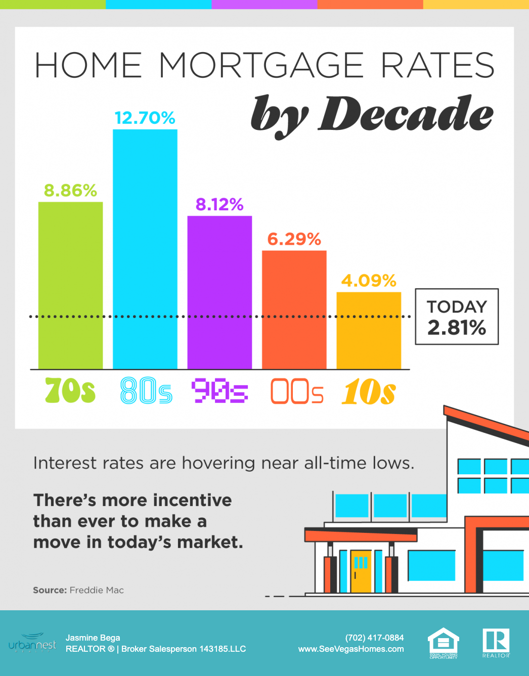 Home Mortgage Rates by Decade SeeVegasHomes