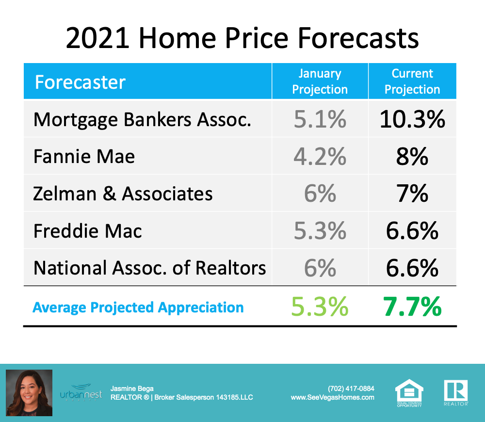 Is Home Price Appreciation Accelerating Again - projections
