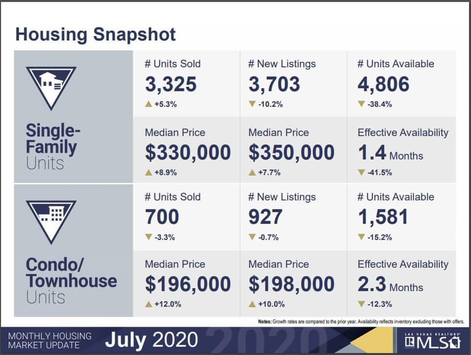 Las Vegas Homeowners July 2020 Selling