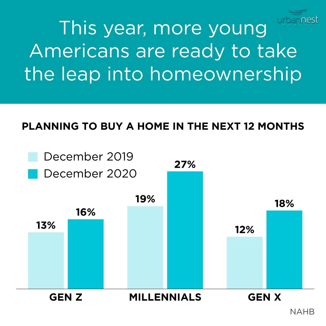 Millennials Buying in 2021 SeeVegasHomes