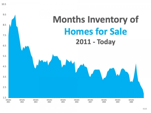 Months_Inventory_Homes_for_Sale_since_2011