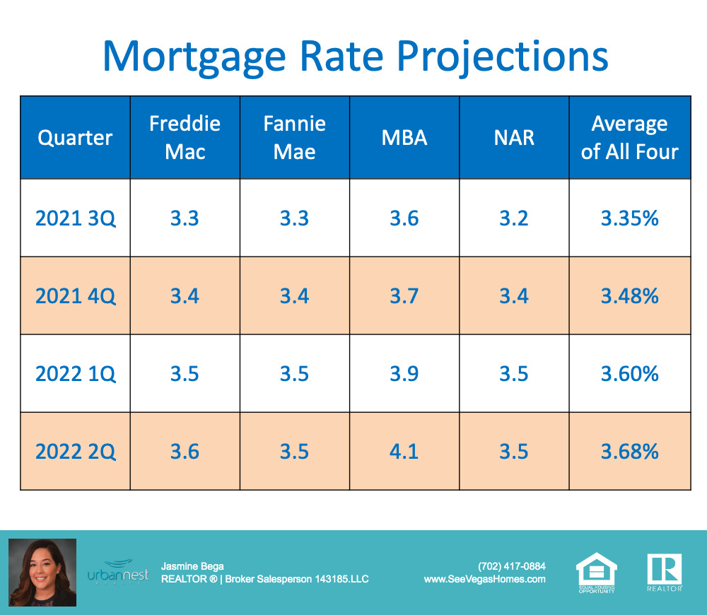Mortgage Rate Projections through 2022.